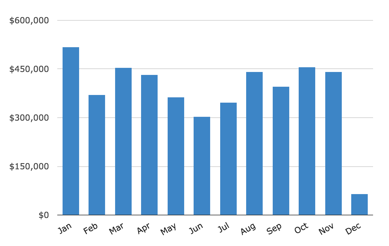 Average Sales By Month Histogram